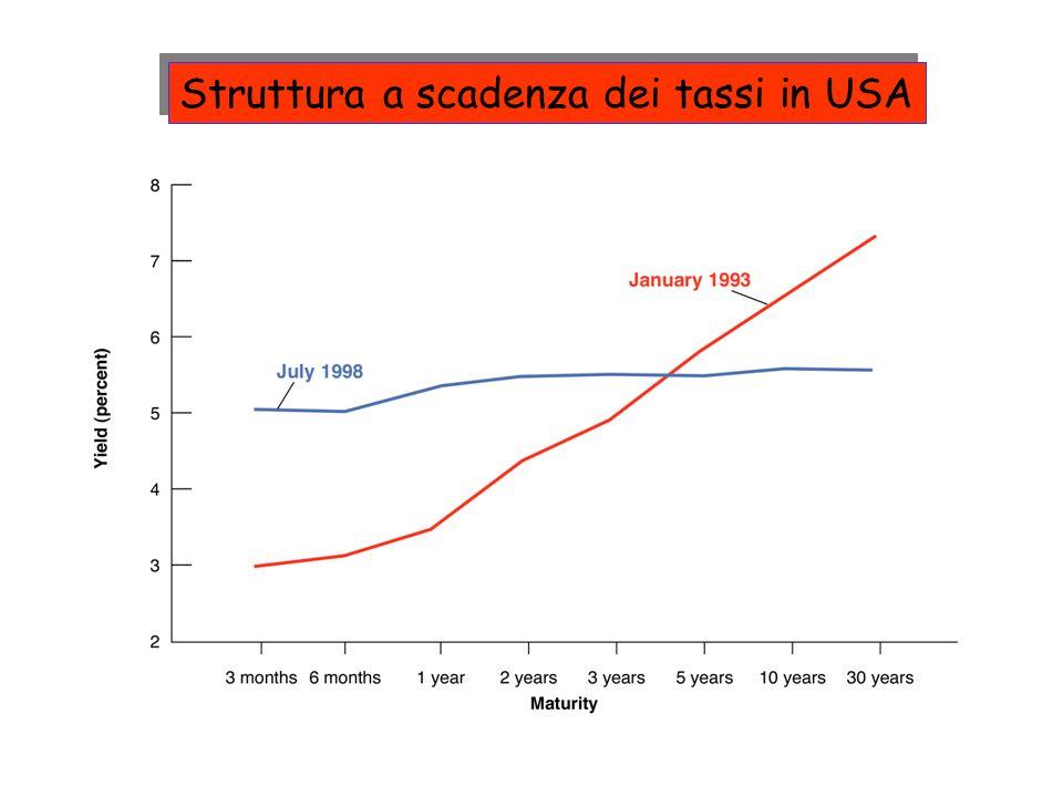 Struttura a scadenza dei tassi in USA