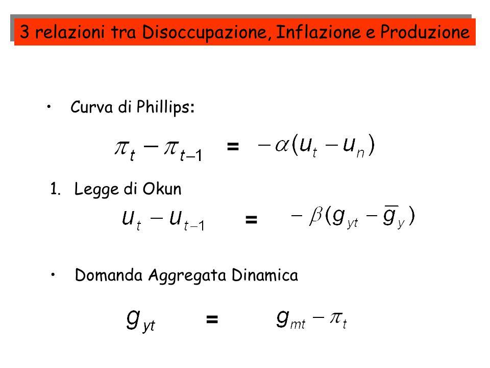 1.Legge di Okun = Curva di Phillips : = Domanda Aggregata Dinamica = 3 relazioni tra Disoccupazione, Inflazione e Produzione