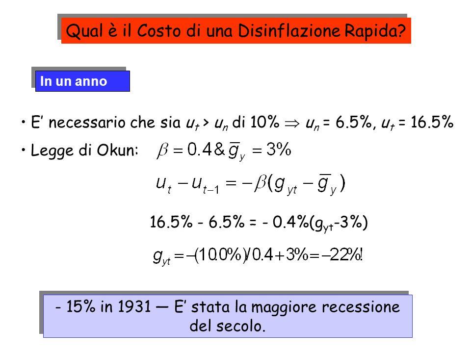 In un anno E necessario che sia u t > u n di 10% u n = 6.5%, u t = 16.5% Legge di Okun: 16.5% - 6.5% = - 0.4%(g yt -3%) - 15% in 1931 E stata la maggi