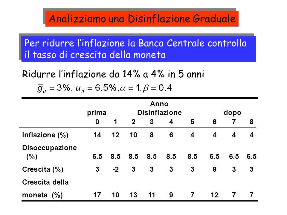 Per ridurre linflazione la Banca Centrale controlla il tasso di crescita della moneta Ridurre linflazione da 14% a 4% in 5 anni 012345678 Inflazione (