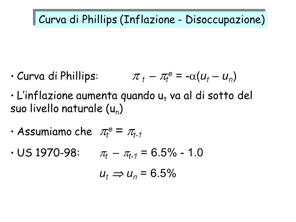 Curva di Phillips : t – t e = - (u t – u n ) Linflazione aumenta quando u t va al di sotto del suo livello naturale (u n ) Assumiamo che t e = t-1 US