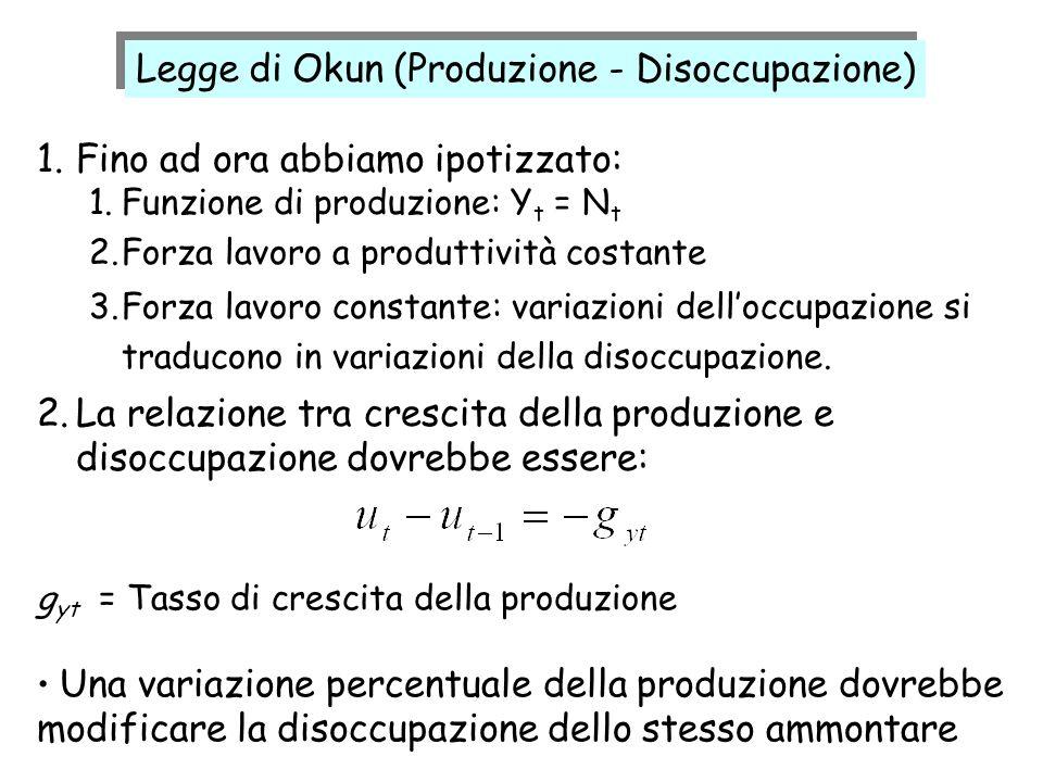 1.Fino ad ora abbiamo ipotizzato: 1.Funzione di produzione: Y t = N t 2.Forza lavoro a produttività costante 3.Forza lavoro constante: variazioni dell