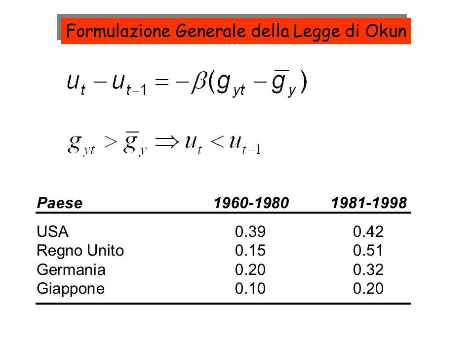 Formulazione Generale della Legge di Okun Paese1960-19801981-1998 USA0.390.42 Regno Unito0.150.51 Germania0.200.32 Giappone0.100.20