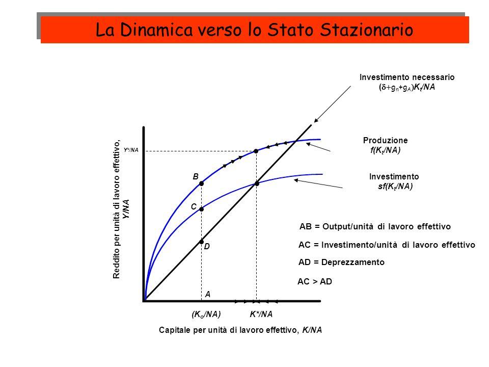 Produzione f(K t /NA) Investimento necessario ( g n +g A K t /NA Investimento sf(K t /NA) Reddito per unità di lavoro effettivo, Y/NA Capitale per uni