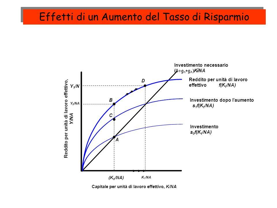Investimento s 0 f(K t /NA) Investimento dopo laumento s 1 f(K t /NA) Reddito per unità di lavoro effettivo, Y/NA Capitale per unità di lavoro effetti