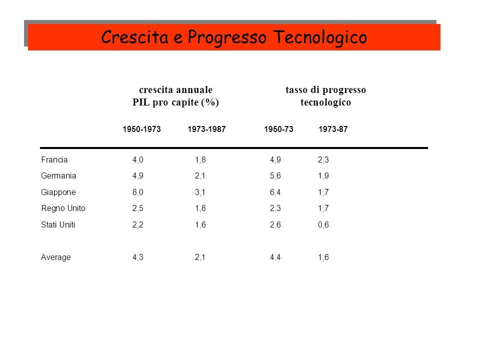 crescita annualetasso di progresso PIL pro capite (%)tecnologico 1950-19731973-1987 1950-73 1973-87 Francia4,01,84,92,3 Germania4,92,15,61,9 Giappone8