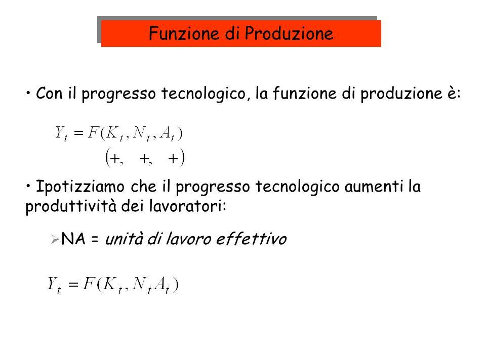 Con il progresso tecnologico, la funzione di produzione è: Funzione di Produzione Ipotizziamo che il progresso tecnologico aumenti la produttività dei