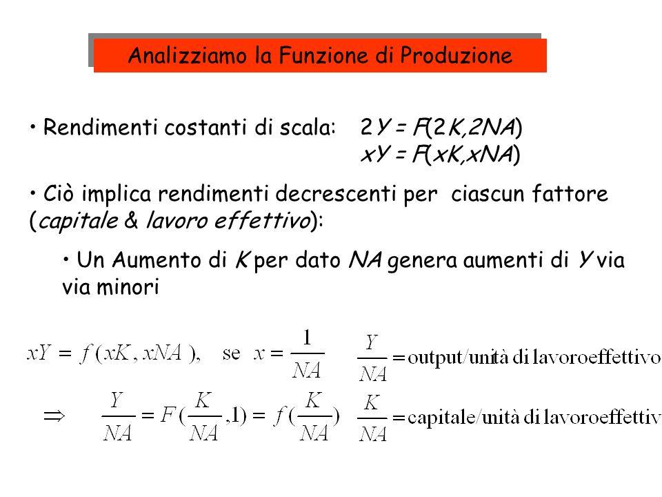 1.Consideriamo uneconomia chiusa, con il bilancio pubblico in pareggio (G-T)=0, quindi I = S = sY 2.Sostituendo la funzione di produzione, abbiamo: Accumulazione di Capitale Cosa accade nello stato stazionario.