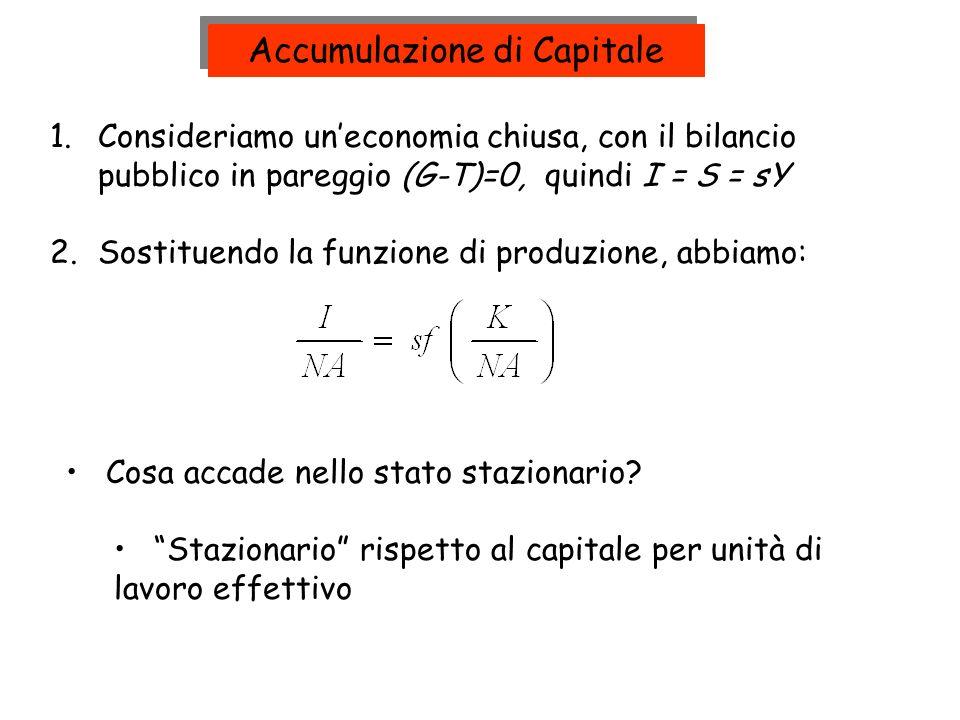 1.Consideriamo uneconomia chiusa, con il bilancio pubblico in pareggio (G-T)=0, quindi I = S = sY 2.Sostituendo la funzione di produzione, abbiamo: Ac