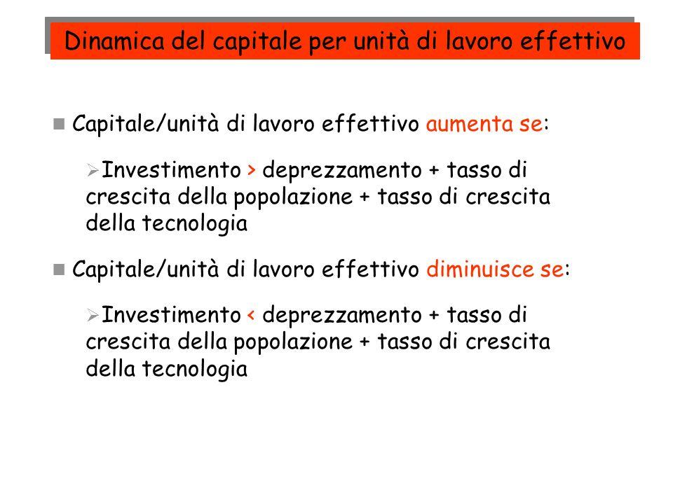 Produzione f(K t /NA) Investimento necessario ( g n +g A K t /NA Investimento sf(K t /NA) Reddito per unità di lavoro effettivo, Y/NA Capitale per unità di lavoro effettivo, K/NA A B Y*/NA C K*/NA D (K o /NA) AB = Output/unità di lavoro effettivo AC = Investimento/unità di lavoro effettivo AD = Deprezzamento AC > AD La Dinamica verso lo Stato Stazionario