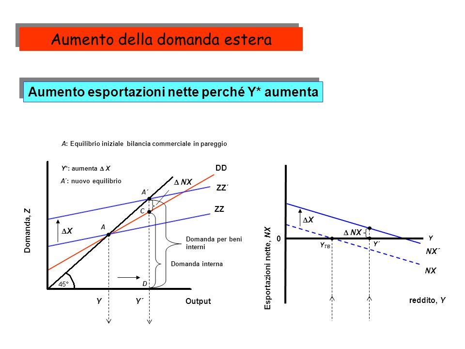 Domanda, Z Output ZZ A Y DD ZZ´ X NX´ X NX 0 Esportazioni nette, NX reddito, Y Y Y TB Aumento esportazioni nette perché Y* aumenta Y´ A´ Y´ NX Domanda interna NX Domanda per beni interni D C A: Equilibrio iniziale bilancia commerciale in pareggio Y*: aumenta X A´: nuovo equilibrio Aumento della domanda estera