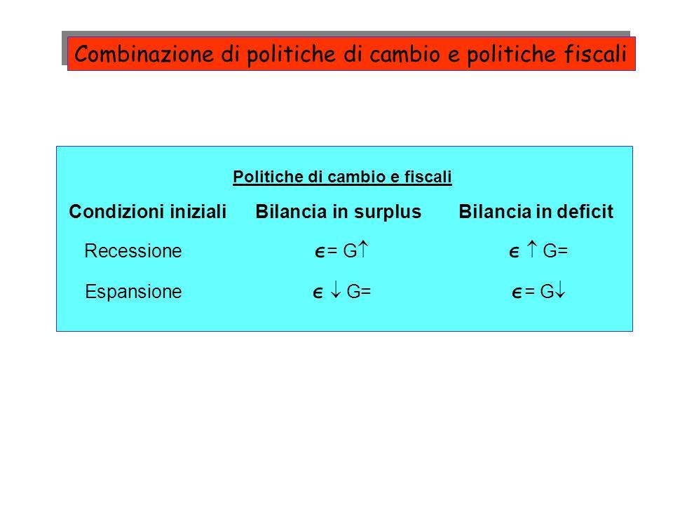 Combinazione di politiche di cambio e politiche fiscali Politiche di cambio e fiscali Condizioni inizialiBilancia in surplusBilancia in deficit Recessione = G G= Espansione G= = G