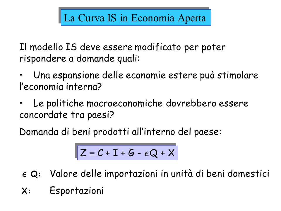 Esaminiamo la Domanda di beni prodotti nel paese Determinanti di C, I, & G (modello semplice) Domanda Interna: C + I + G = C(Y-T) + I(Y,r) + G ( + ) (+,-) Determinanti delle Importazioni Importazioni: Q = Q(Y, ) (+, - ) Determinanti delle Esportazioni Esportazioni: X = X(Y*, ) (+, +)