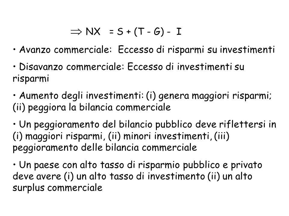 Avanzo commerciale: Eccesso di risparmi su investimenti Disavanzo commerciale: Eccesso di investimenti su risparmi Aumento degli investimenti: (i) genera maggiori risparmi; (ii) peggiora la bilancia commerciale Un peggioramento del bilancio pubblico deve riflettersi in (i) maggiori risparmi, (ii) minori investimenti, (iii) peggioramento delle bilancia commerciale Un paese con alto tasso di risparmio pubblico e privato deve avere (i) un alto tasso di investimento (ii) un alto surplus commerciale