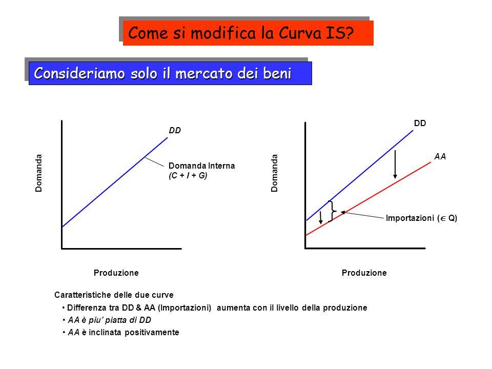 Consideriamo solo il mercato dei beni Domanda Produzione Domanda Produzione DD Domanda Interna (C + I + G) DD Caratteristiche delle due curve Differenza tra DD & AA (Importazioni) aumenta con il livello della produzione AA è piu piatta di DD AA è inclinata positivamente AA Importazioni ( Q) Come si modifica la Curva IS?