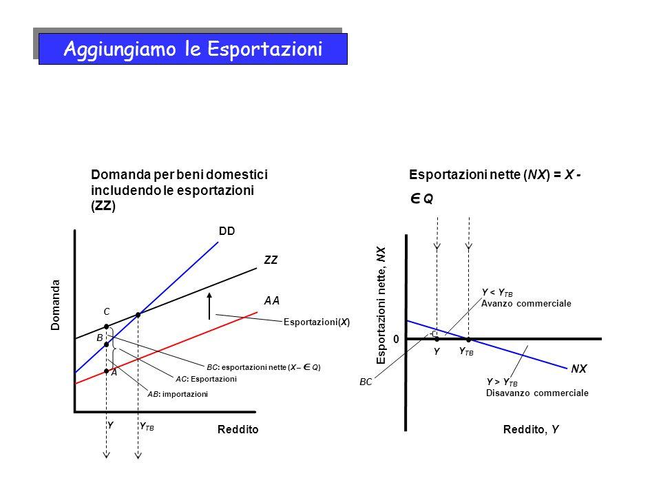 NX BC Y Y Esportazioni(X) ZZ Domanda Reddito DD AA Y < Y TB Avanzo commerciale Y > Y TB Disavanzo commerciale Y TB A B AB: importazioni BC: esportazioni nette (X – Q) Domanda per beni domestici includendo le esportazioni (ZZ) C AC: Esportazioni 0 Esportazioni nette, NX Reddito, Y Esportazioni nette (NX) = X - Q Aggiungiamo le Esportazioni