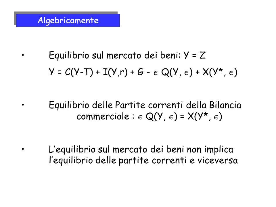 Equilibrio sul mercato dei beni: Y = Z Y = C(Y-T) + I(Y,r) + G - Q(Y, ) + X(Y*, ) Equilibrio delle Partite correnti della Bilancia commerciale : Q(Y, ) = X(Y*, ) Lequilibrio sul mercato dei beni non implica lequilibrio delle partite correnti e viceversa Algebricamente