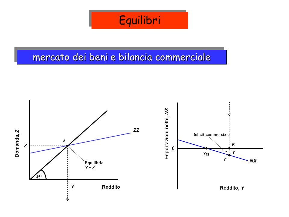 NX Y TB mercato dei beni e bilancia commerciale Domanda, Z Reddito 45° ZZ A Y Z Equilibrio Y = Z C B Y Deficit commerciale 0 Esportazioni nette, NX Reddito, Y Equilibri