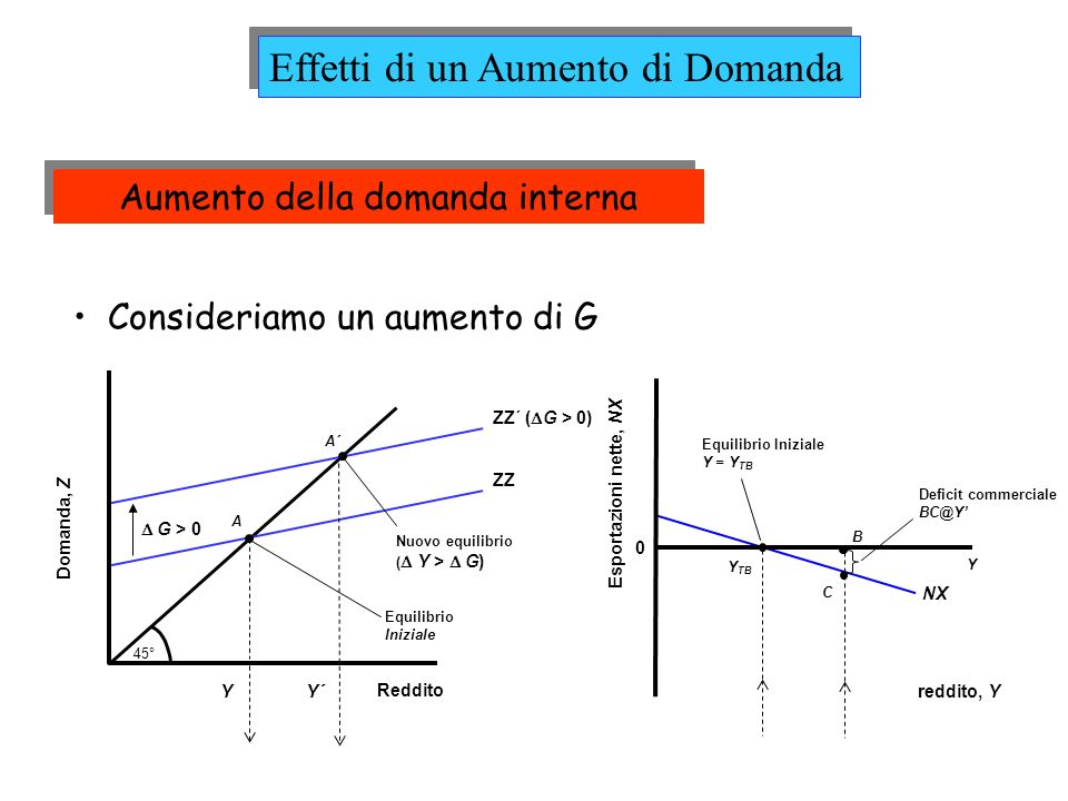 Quale sono gli effetti di un aumento di G (domanda interna) sulleconomia.