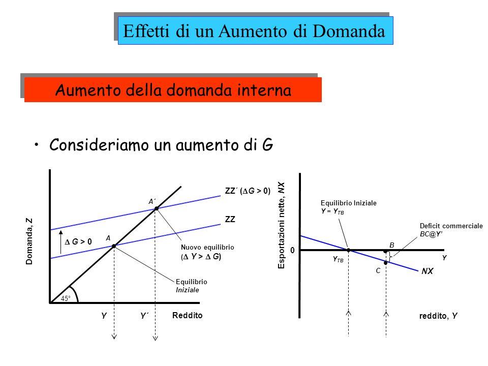 Domanda, Z Reddito 45° ZZ A Equilibrio Iniziale Y ZZ´ ( G > 0) G > 0 Consideriamo un aumento di G NX 0 Esportazioni nette, NX reddito, Y Y Y TB Equilibrio Iniziale Y = Y TB C B A´ Nuovo equilibrio ( Y > G) Deficit commerciale BC@Y Y´ Effetti di un Aumento di Domanda Aumento della domanda interna