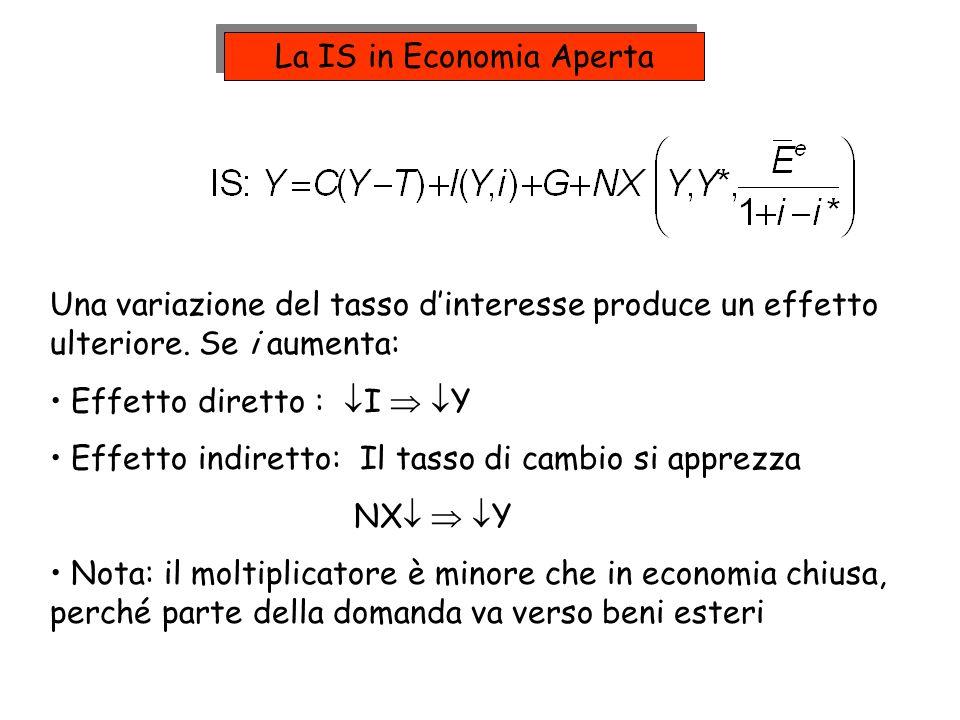 Una variazione del tasso dinteresse produce un effetto ulteriore. Se i aumenta: Effetto diretto : I Y Effetto indiretto: Il tasso di cambio si apprezz
