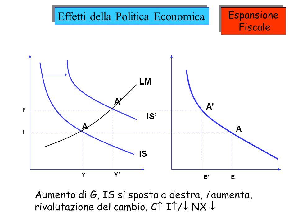IS LM A A A A I i Y Y EE Aumento di G, IS si sposta a destra, i aumenta, rivalutazione del cambio. C I / NX Effetti della Politica Economica Espansion