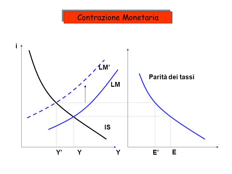 LM IS E E Parità dei tassi i YYY Contrazione Monetaria