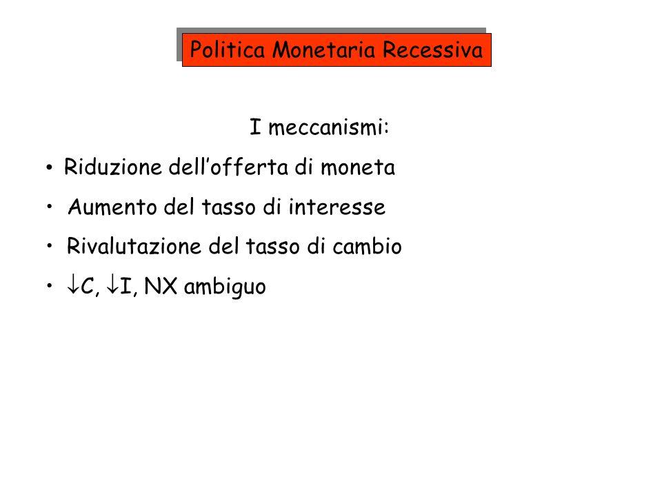I meccanismi: Riduzione dellofferta di moneta Aumento del tasso di interesse Rivalutazione del tasso di cambio C, I, NX ambiguo Politica Monetaria Rec