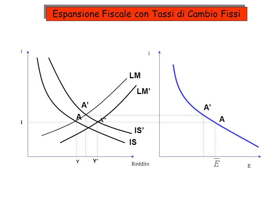 IS LM A A A A i Y Y i A i Reddito E Espansione Fiscale con Tassi di Cambio Fissi