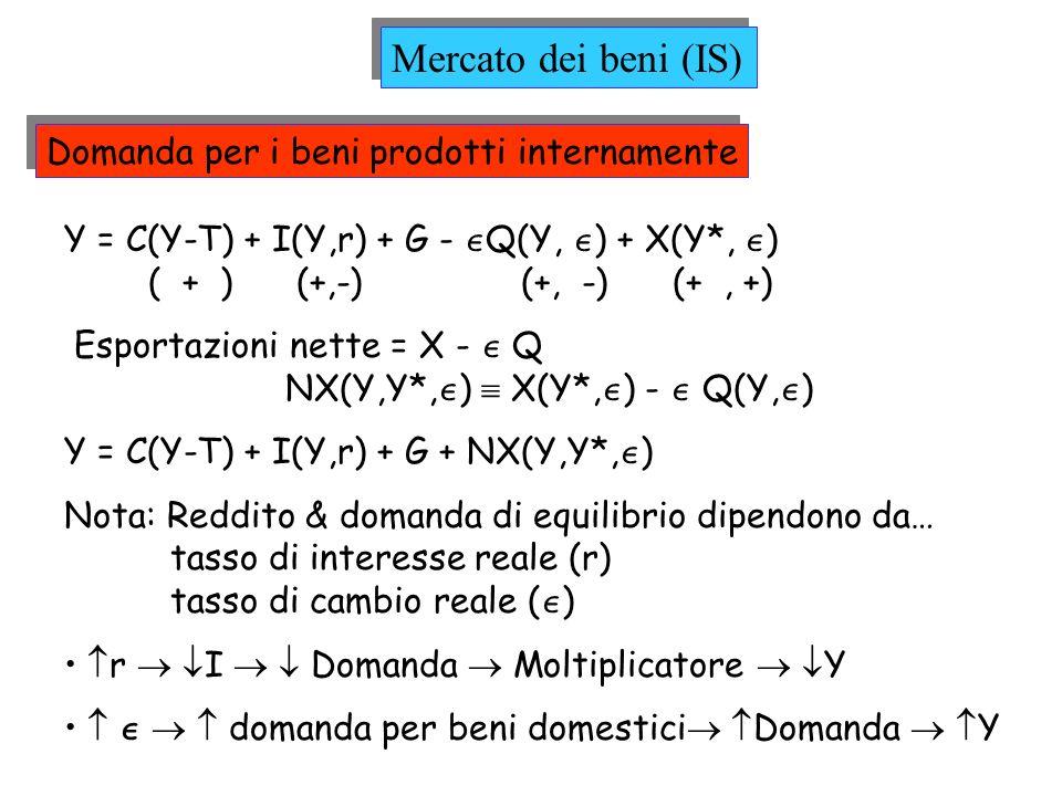 Domanda per i beni prodotti internamente Y = C(Y-T) + I(Y,r) + G - Q(Y, ) + X(Y*, ) ( + ) (+,-) (+, -) (+, +) Esportazioni nette = X - Q NX(Y,Y*, ) X(