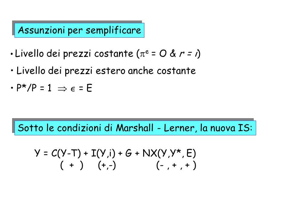 Assunzioni per semplificare Y = C(Y-T) + I(Y,i) + G + NX(Y,Y*, E) ( + ) (+,-) (-, +, + ) Livello dei prezzi costante ( e = O & r = i) Livello dei prez