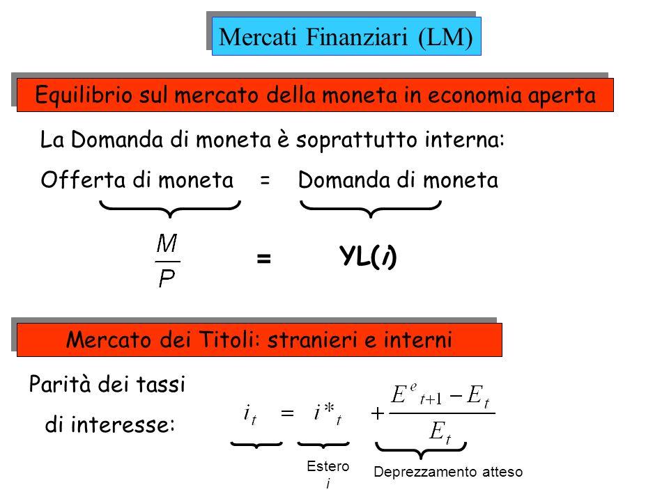 Equilibrio sul mercato della moneta in economia aperta La Domanda di moneta è soprattutto interna: Offerta di moneta = Domanda di moneta = YL(i) Merca