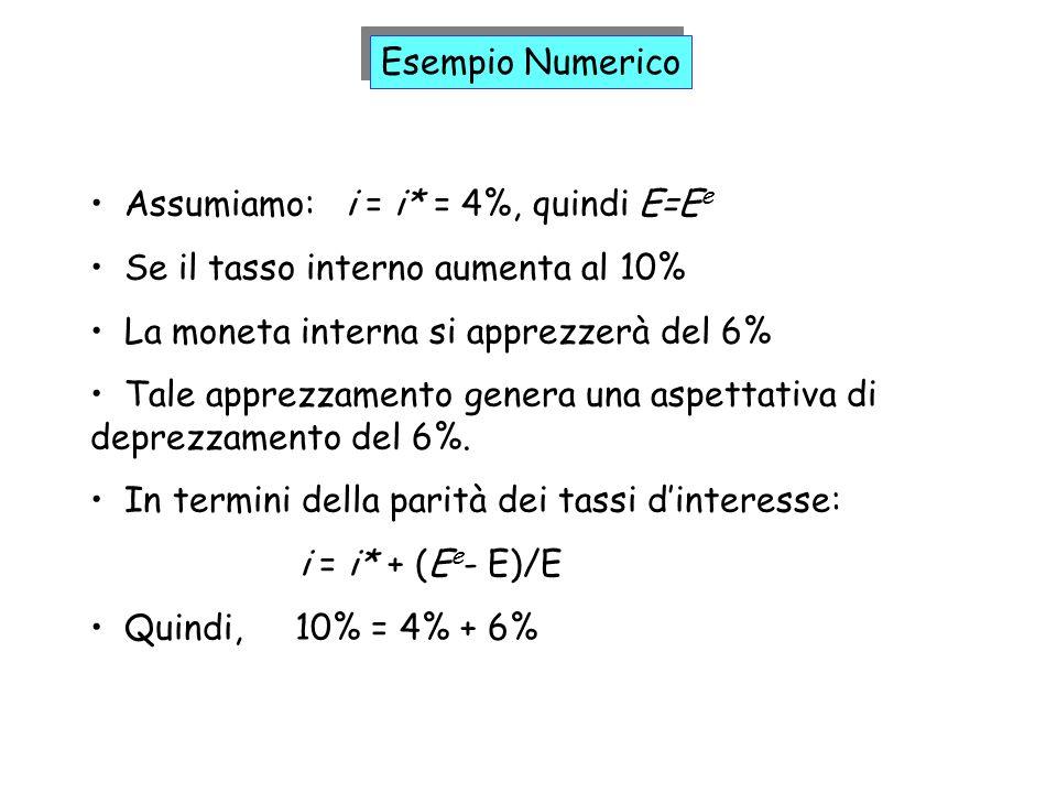 Assumiamo: i = i* = 4%, quindi E=E e Se il tasso interno aumenta al 10% La moneta interna si apprezzerà del 6% Tale apprezzamento genera una aspettati
