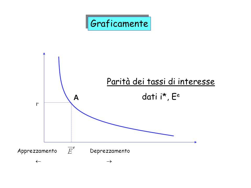 Graficamente Parità dei tassi di interesse dati i*, E e A I* Deprezzamento Apprezzamento