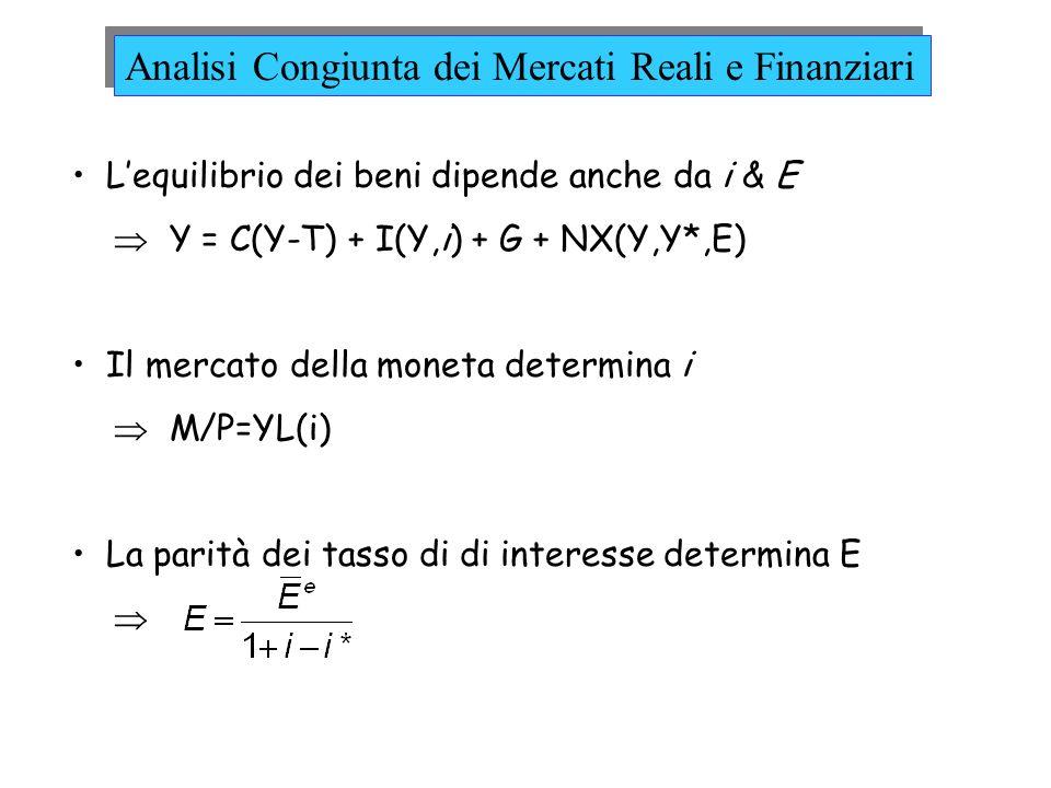 Lequilibrio dei beni dipende anche da i & E Y = C(Y-T) + I(Y,i) + G + NX(Y,Y*,E) Il mercato della moneta determina i M/P=YL(i) La parità dei tasso di