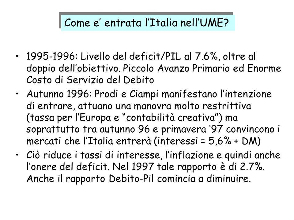 1995-1996: Livello del deficit/PIL al 7.6%, oltre al doppio dellobiettivo. Piccolo Avanzo Primario ed Enorme Costo di Servizio del Debito Autunno 1996