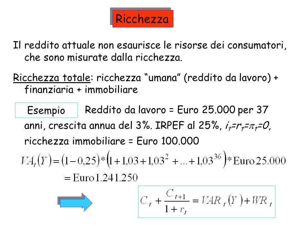 Reddito da lavoro = Euro 25.000 per 37 anni, crescita annua del 3%. IRPEF al 25%, i t =r t = t =0, ricchezza immobiliare = Euro 100.000 Ricchezza Il r