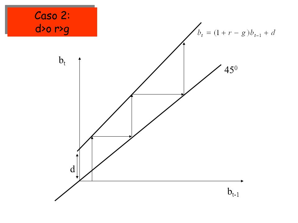 45 0 btbt b t-1 d Caso 2: d>o r>g Caso 2: d>o r>g