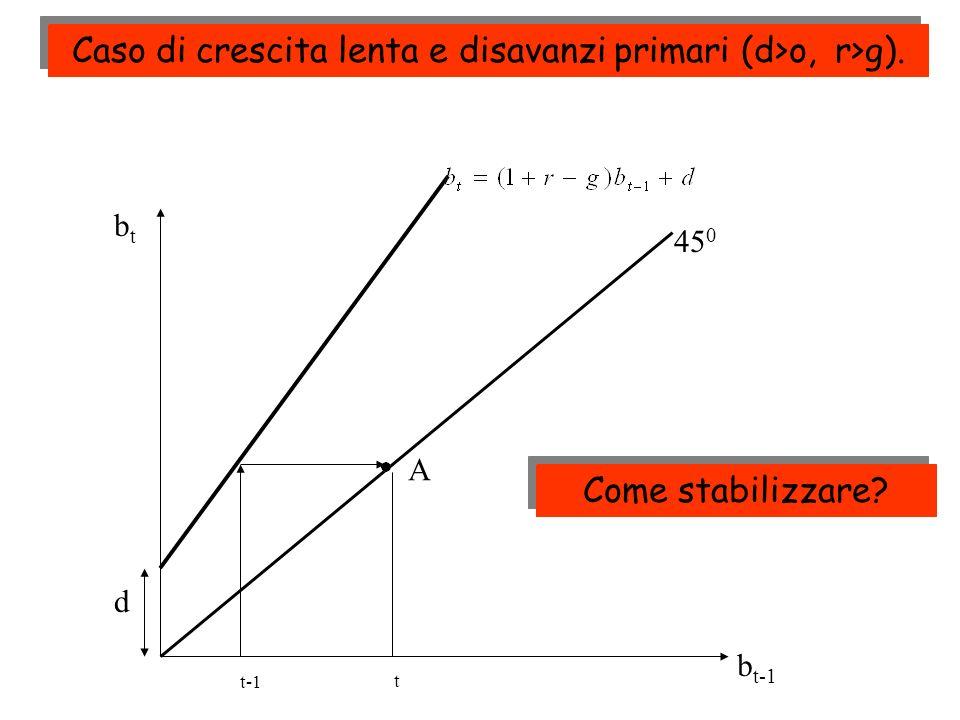 t-1 t 45 0 btbt b t-1 A d Caso di crescita lenta e disavanzi primari (d>o, r>g). Come stabilizzare?