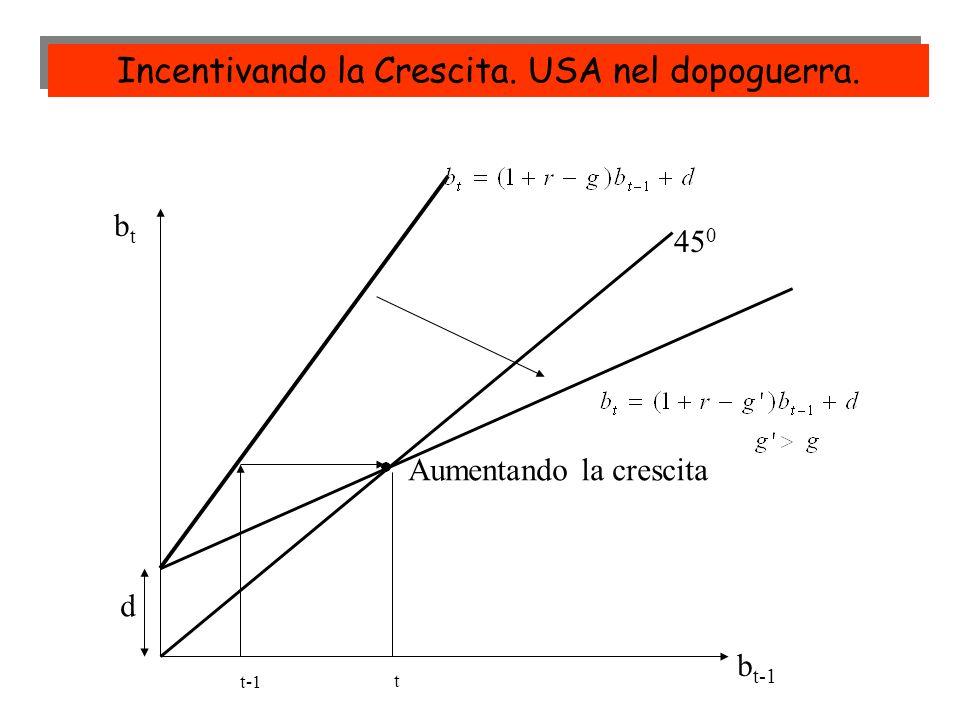 t-1 t 45 0 btbt b t-1 Aumentando la crescita d Incentivando la Crescita. USA nel dopoguerra.