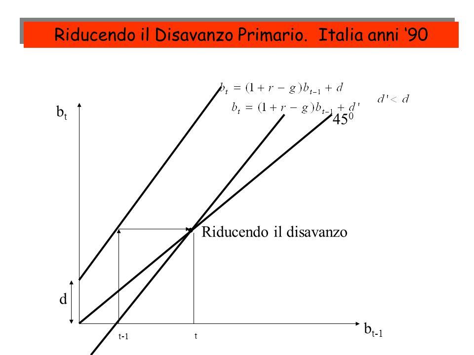 t-1 t 45 0 btbt b t-1 Riducendo il disavanzo d Riducendo il Disavanzo Primario. Italia anni 90