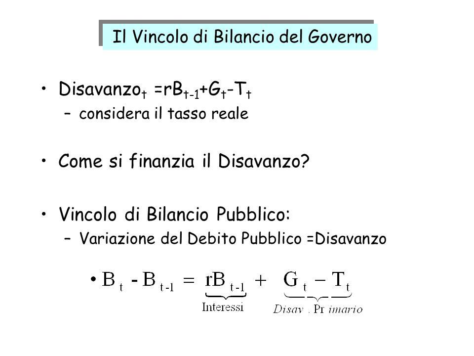 Disavanzo t =rB t-1 +G t -T t –considera il tasso reale Come si finanzia il Disavanzo? Vincolo di Bilancio Pubblico: –Variazione del Debito Pubblico =