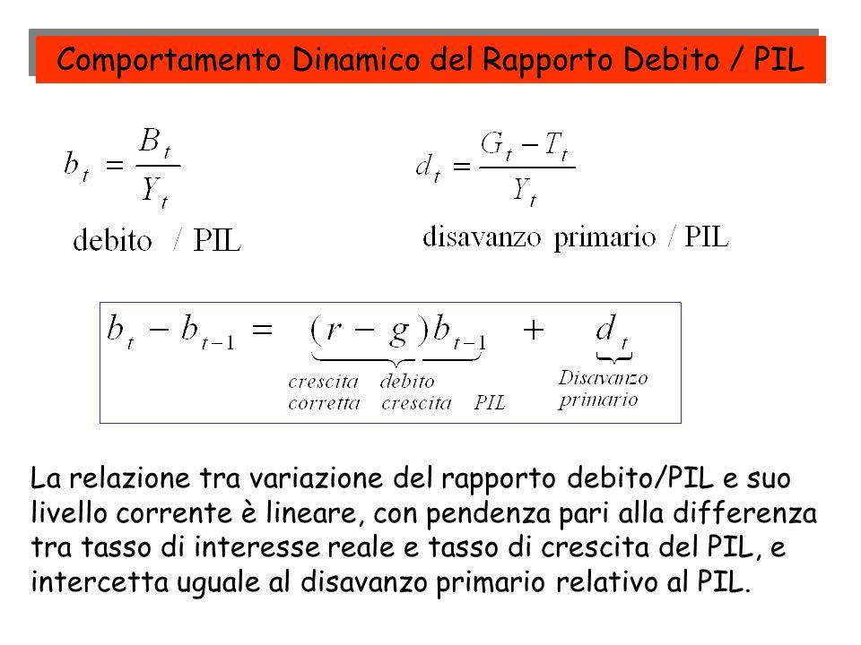 Comportamento Dinamico del Rapporto Debito / PIL La relazione tra variazione del rapporto debito/PIL e suo livello corrente è lineare, con pendenza pa
