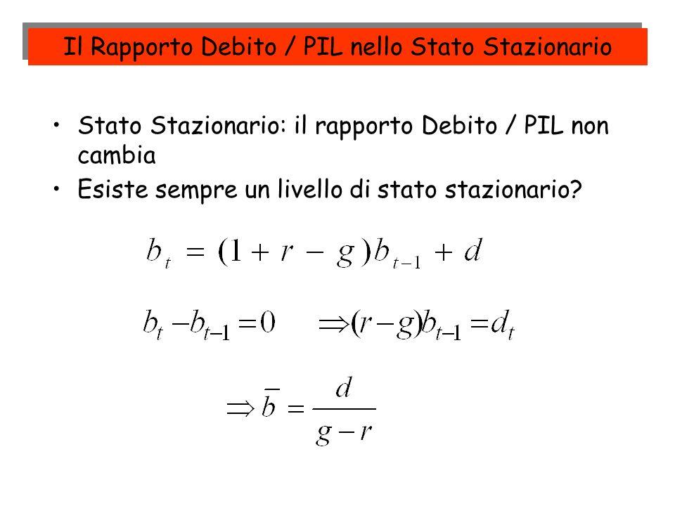 Stato Stazionario: il rapporto Debito / PIL non cambia Esiste sempre un livello di stato stazionario? Il Rapporto Debito / PIL nello Stato Stazionario