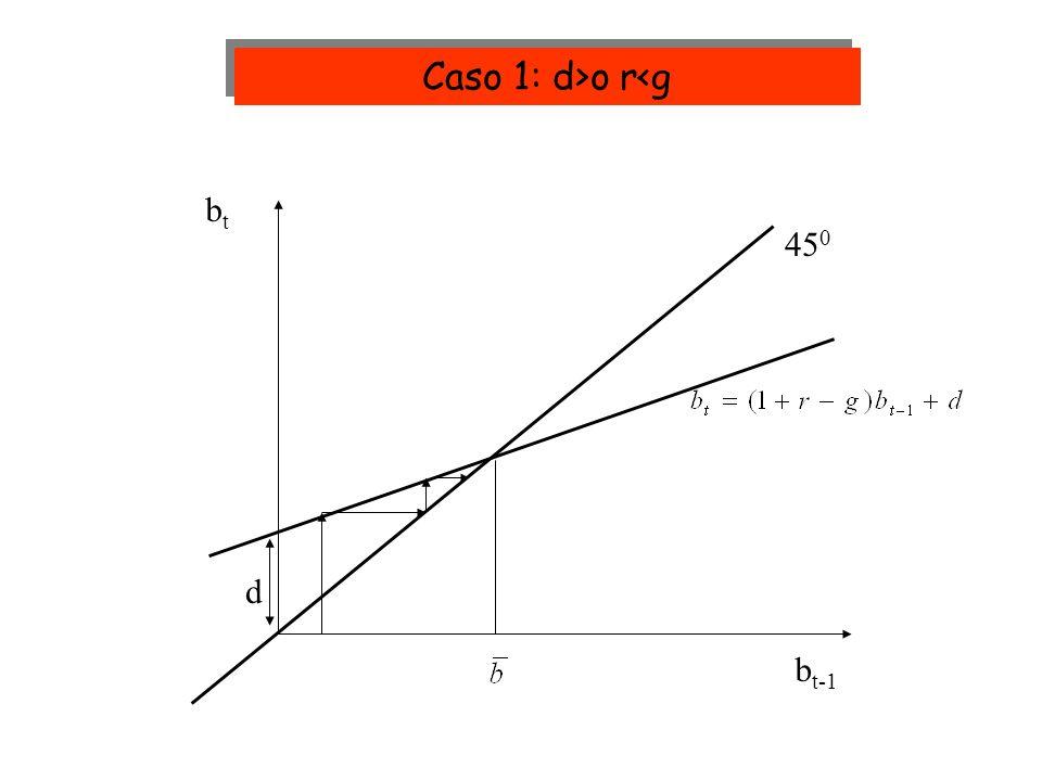 45 0 btbt b t-1 d Caso 1: d>o r<g