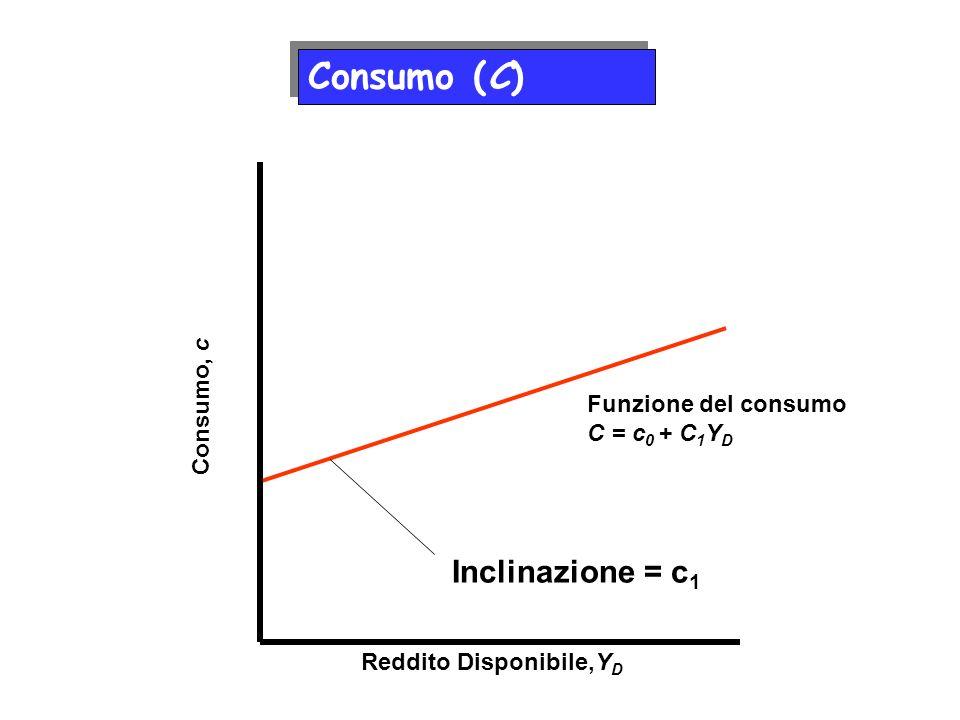 Reddito Disponibile,Y D Consumo, c Funzione del consumo C = c 0 + C 1 Y D Inclinazione = c 1 Consumo (C)