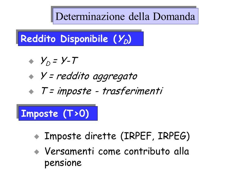 Reddito Disponibile (Y D ) Determinazione della Domanda Y D = Y-T Y = reddito aggregato T = imposte - trasferimenti Imposte (T>0) Imposte dirette (IRP