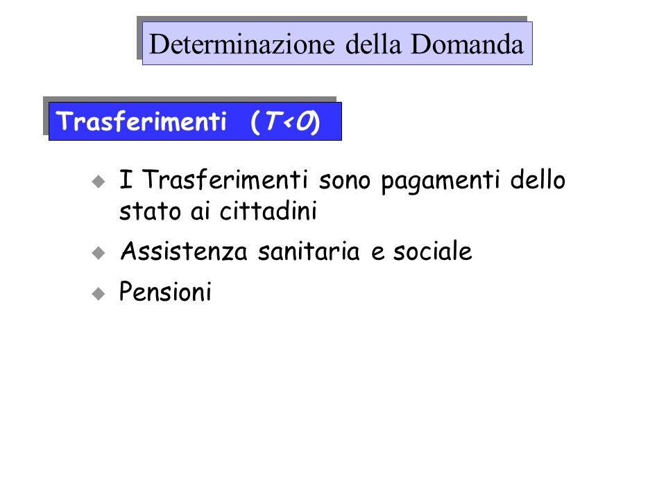 I Trasferimenti sono pagamenti dello stato ai cittadini Assistenza sanitaria e sociale Pensioni Trasferimenti (T<0) Determinazione della Domanda