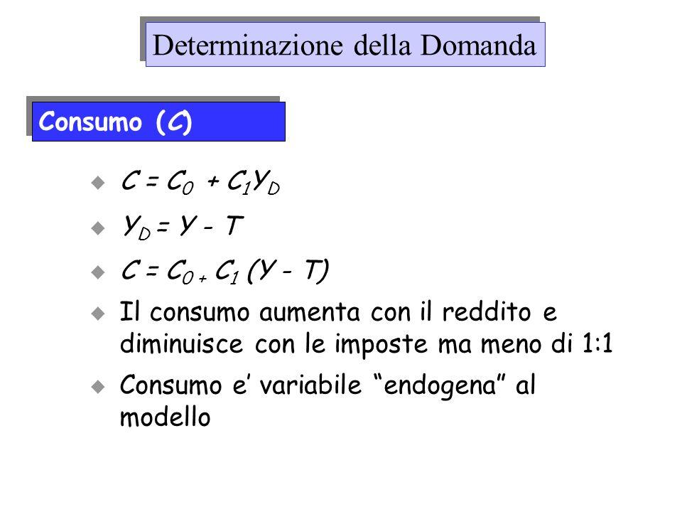 C = C 0 + C 1 Y D Y D = Y - T C = C 0 + C 1 (Y - T) Il consumo aumenta con il reddito e diminuisce con le imposte ma meno di 1:1 Consumo e variabile e