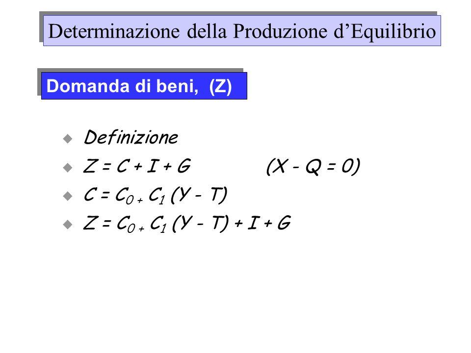 Domanda di beni, (Z) Determinazione della Produzione dEquilibrio Definizione Z = C + I + G (X - Q = 0) C = C 0 + C 1 (Y - T) Z = C 0 + C 1 (Y - T) + I